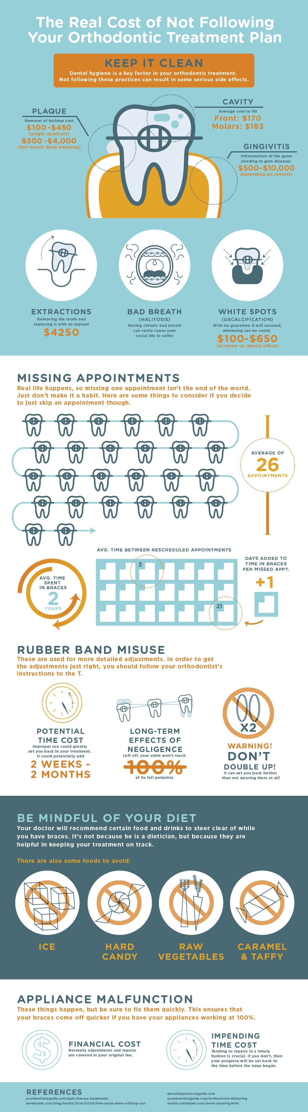 The real cost of not following your braces treatment plan infographic